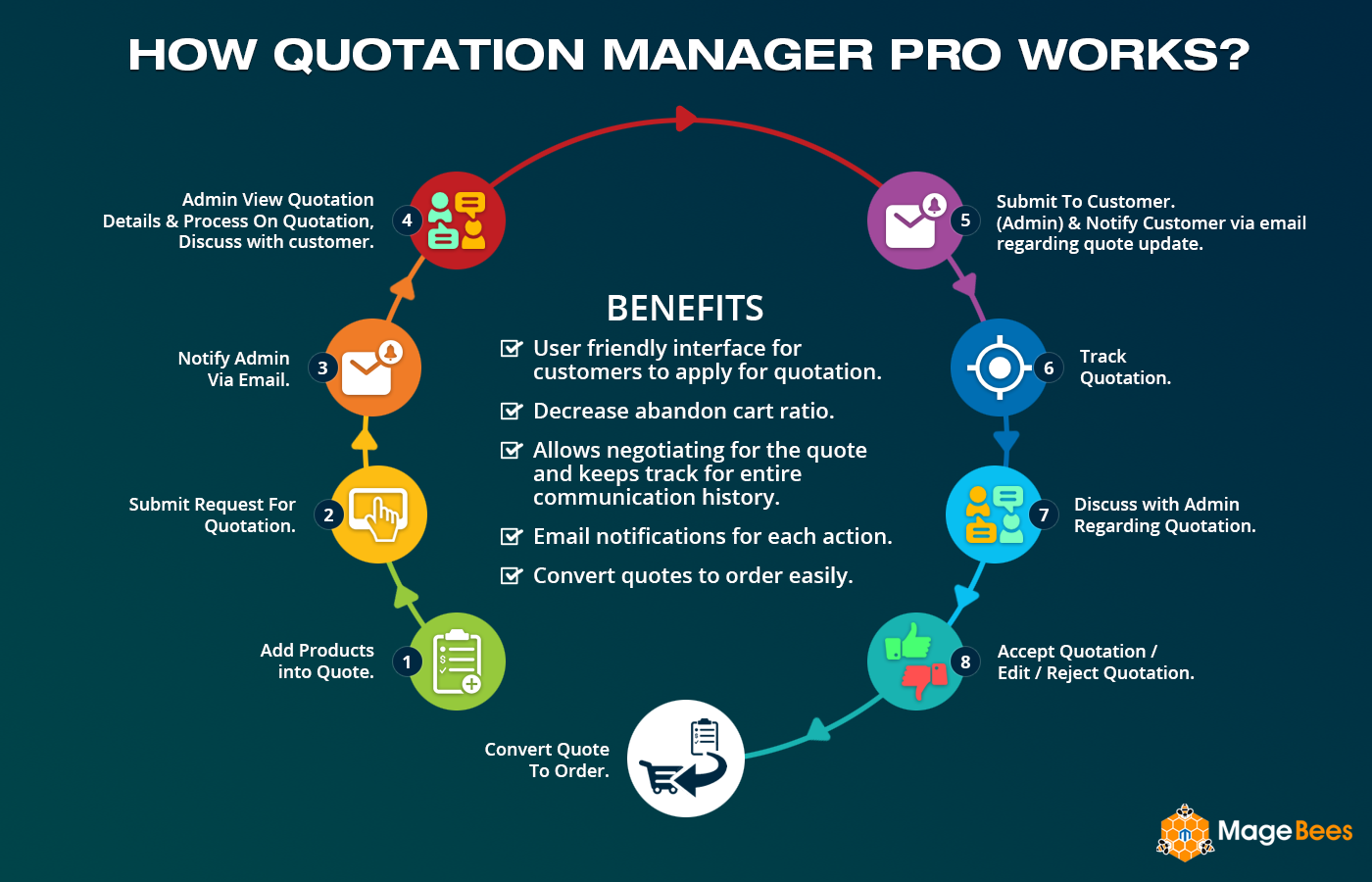 Magento Quotation Manager Pro Extension Order Proposal Quote Module