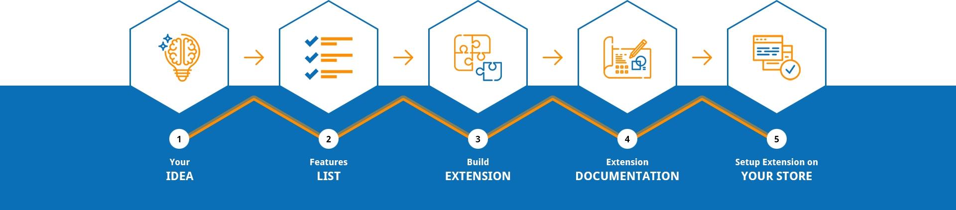 Custom Magento Extension Development Service
